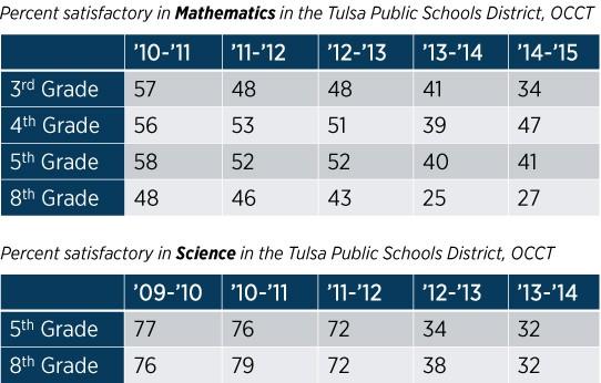 Me and My Math Mentor - Tulsa Regional STEM Alliance