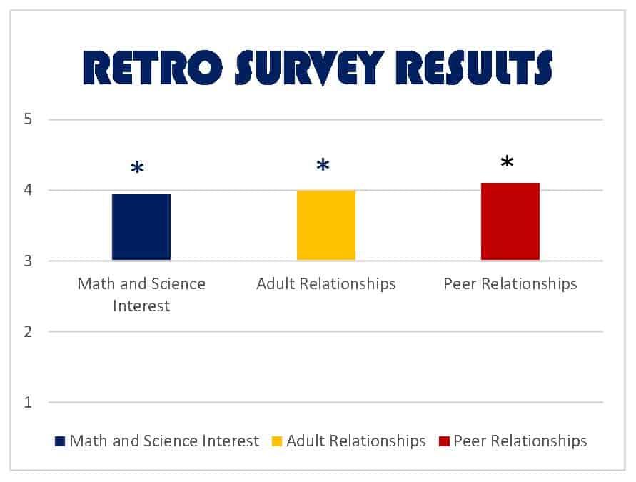 Me & My Math Mentor Data - Tulsa Regional STEM Alliance